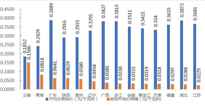 中电联发布2019年1季度全国电力市场交易信息分析图片